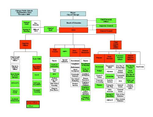 Org_chart_11_20060001